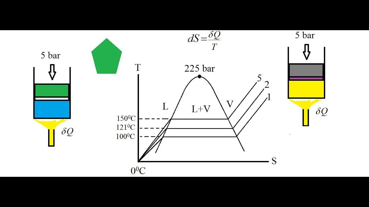 medium resolution of ts diagram of water