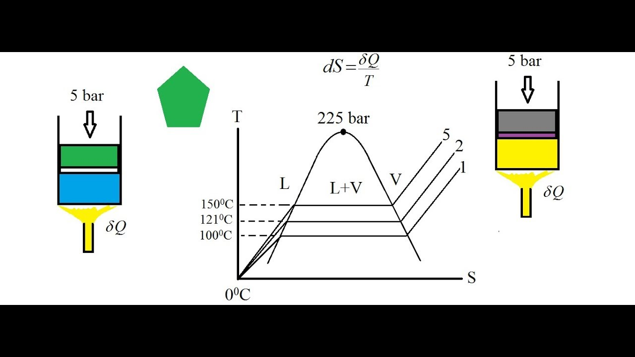 ts diagram of water [ 1280 x 720 Pixel ]