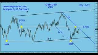 My Forex Magic Wave.GBP-USD Weekly chart. Gartley in the Making