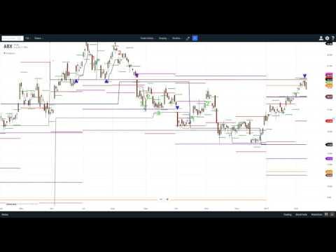 Barrick Gold analysis