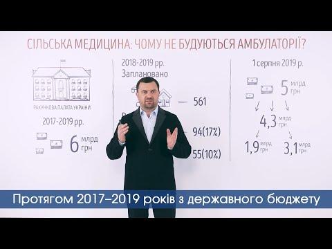 Із запланованої 561 амбулаторії на селі збудували лише 94,- Рахункова палата України