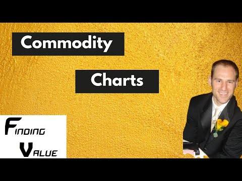 Commodity Chart Prices: Update on a Bunch of Commodities