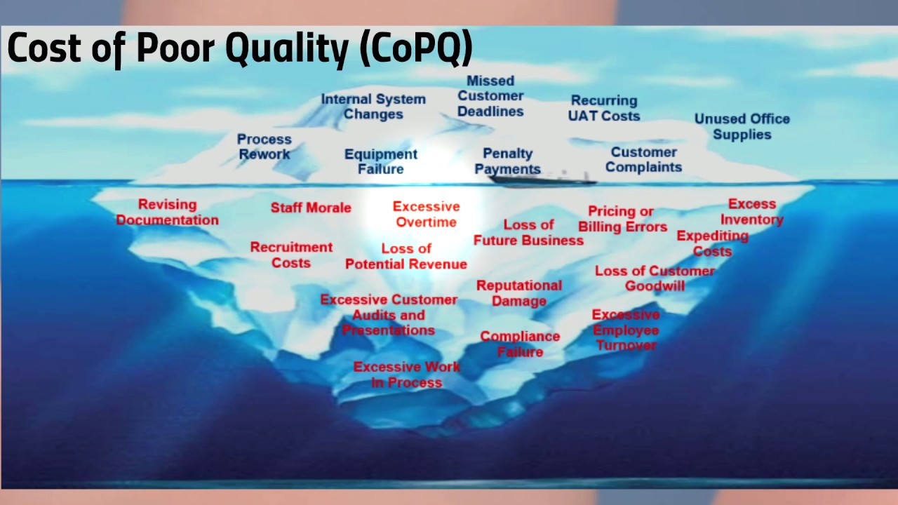 Cost of Quality: Not Only Failure Costs