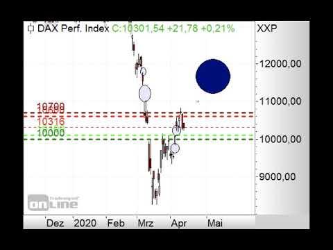 DAX mit Gap-up erwartet - Morning Call 17.04.2020