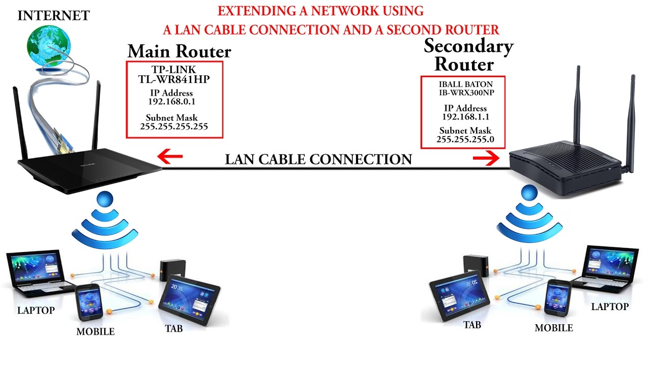 How to connect two routers in one work | With LAN Cable  YouTube