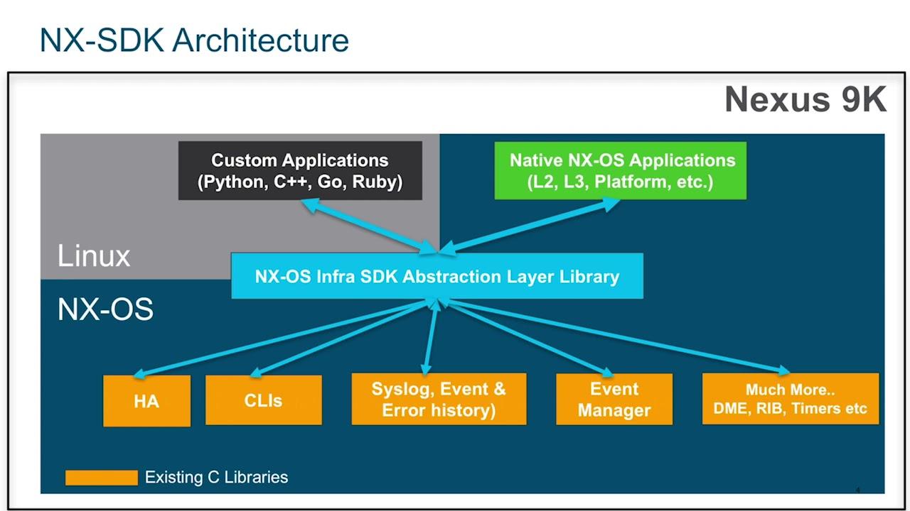 Extend NX-OS with NX-SDK on Cisco Nexus 9000