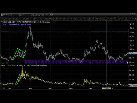 How To Trade Gold & Bonds During High Volatility: March 18, 2020 By FX EMPIRE