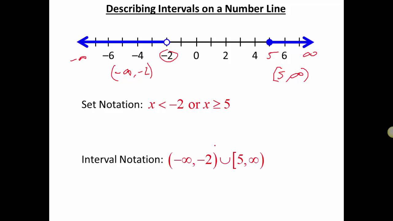 interval notation youtube