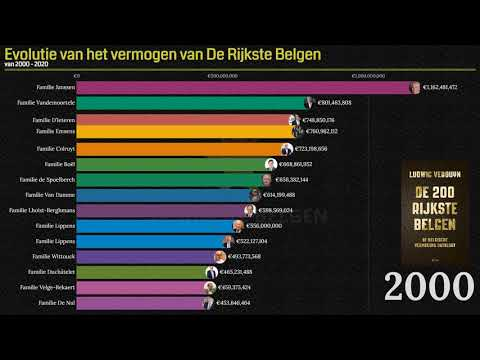 De evolutie van het vermogen van de allerrijkste Belgen van 2000 tot 2020