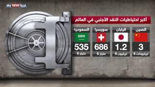 احتياطات السعودية من النقد الأجنبي ضمن الأكبر على مستوى العالم