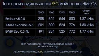 Тест майнеров для ZEC. Какой майнер лучше Bminer, ZCash_zm или EWBF Zec Miner? Какой пул выбрать?