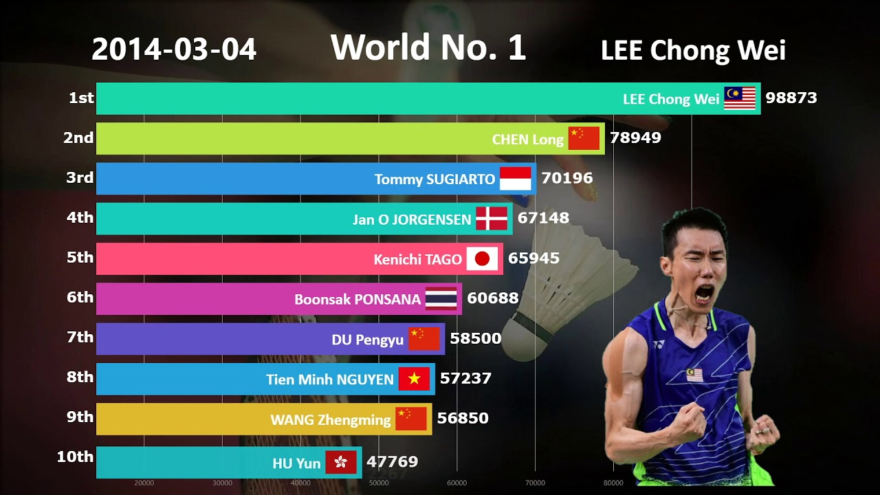 Ranking History of Top 10 Badminton Players (2009-2019)