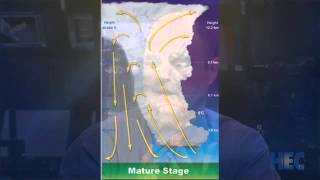 The Science Behind Weather Forecasting: Part 1
