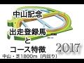 【競馬】中山記念2017登録馬とコース特徴