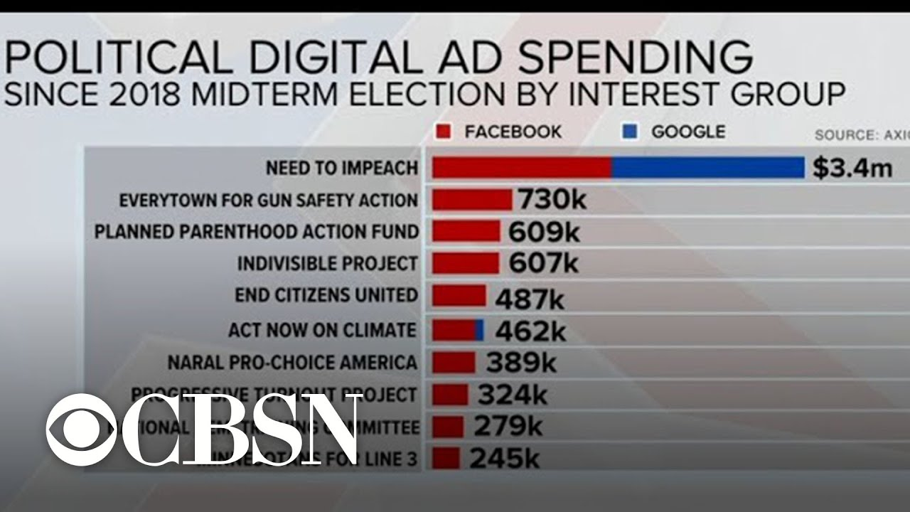 Digital Ad Spending Focuses On Hot Button Issues For 2020 Election Youtube