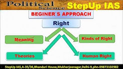 Political Science: PSP1 (Part- A) D15 - Right (Lecture - 1 )