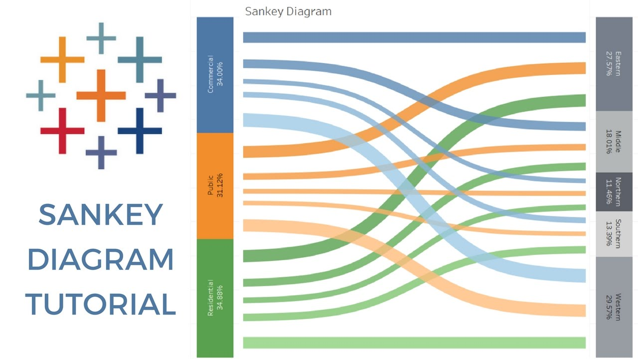 Sankey Diagram Tableau Youtube To The Left Is A For Generation Of Electricity From
