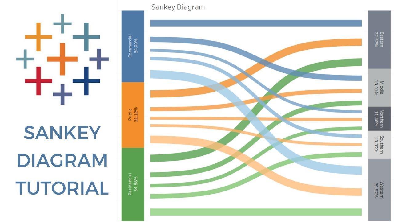 hight resolution of sankey diagram tableau