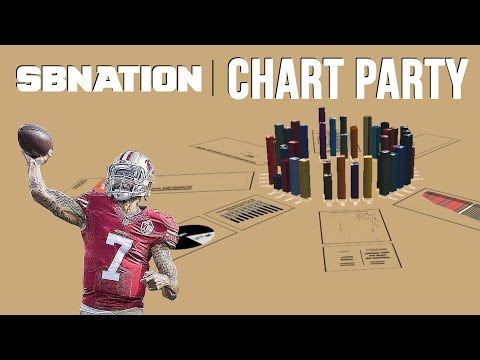 Let's talk about Colin Kaepernick | Chart Party