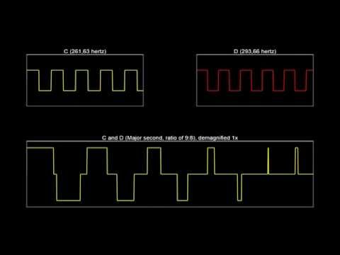 The sound waves of music intervals (square waves)