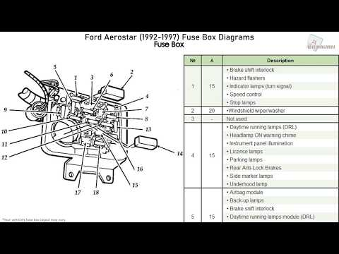 [SCHEMATICS_4NL]  Ford Aerostar (1992-1997) Fuse Box Diagrams - YouTube | 1997 Ford Aerostar Fuse Box |  | YouTube
