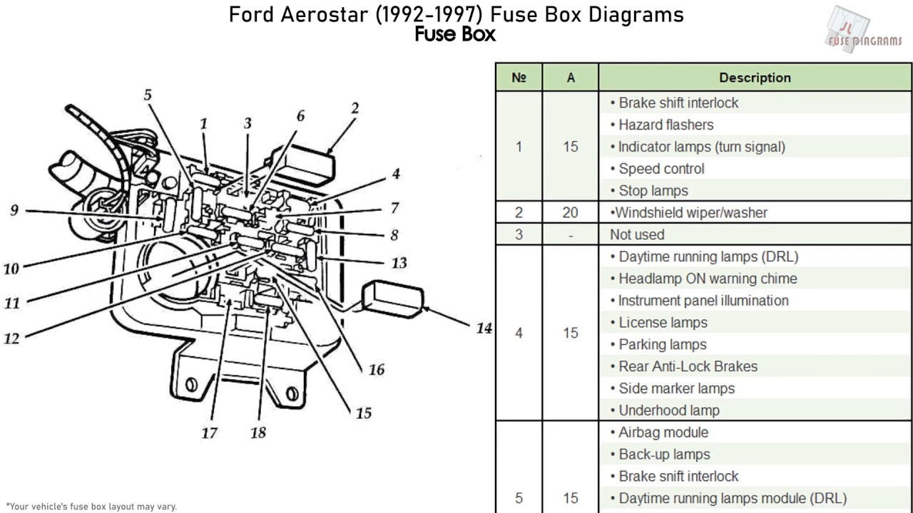[ZSVE_7041]  Ford Aerostar (1992-1997) Fuse Box Diagrams - YouTube | 1997 Ford Aerostar Fuse Box |  | YouTube