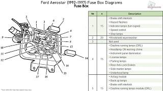 ford aerostar (1992-1997) fuse box diagrams - youtube  youtube