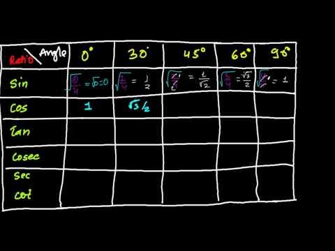 Simple TRICK to Write TRIGONOMETRY TABLE - Nothing to Remember | TRIGONOMETRY TRICKS