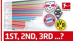 How Has The 2019/20 Bundesliga Table Changed Up To Matchday 17? - Powered by FDOR