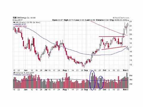 Oil Setups and Trades Profiled