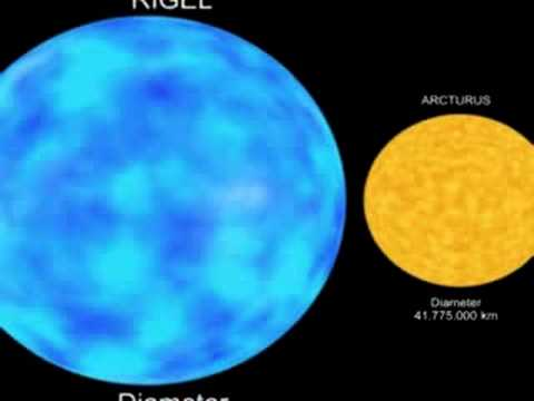 how big is Earth compare with other planets and stars?