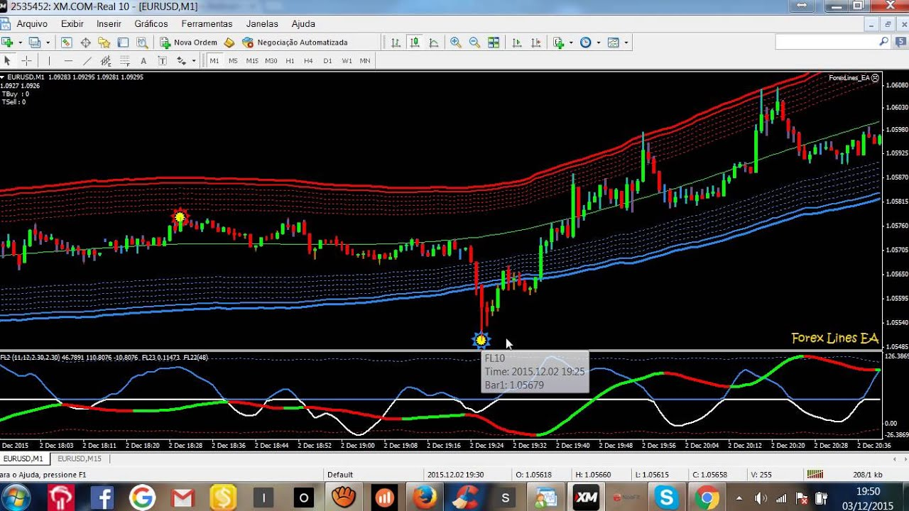 Best indicator for forex binary options