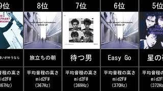 エレファントカシマシの高音曲ベスト20をご紹介しています。最高音ではなく、1曲通しての歌唱部分の音程の平均値で順位付けしています。この曲ずっと高いなと思っている ...