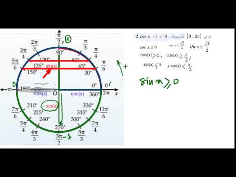 حل المعادلات من الشكل a cosx+ b sinx = c   Doovi