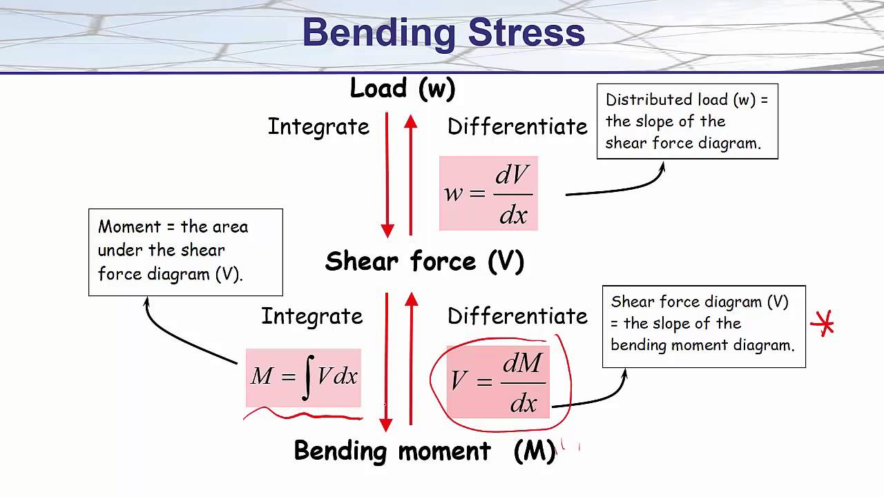 66 Graphical Method For Deriving Bending Moment Diagrams Bmds