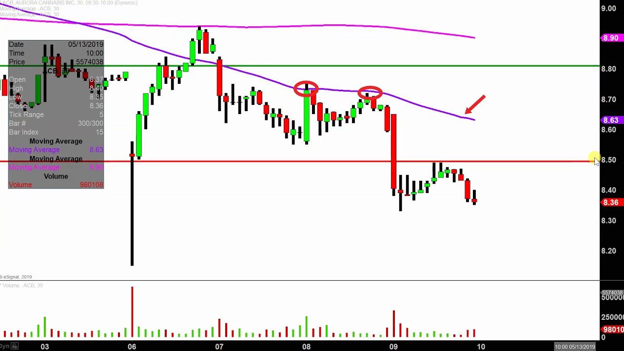 Aurora Cannabis Inc Acb Stock Chart Technical Analysis For 05 09 2019