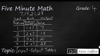 4th Grade Math Input-Output Tables