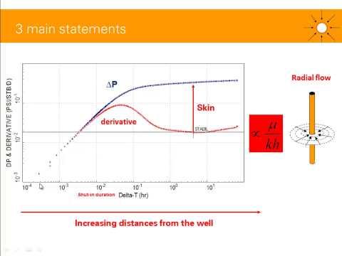 Log-log plot (or derivative plot) in well test analysis