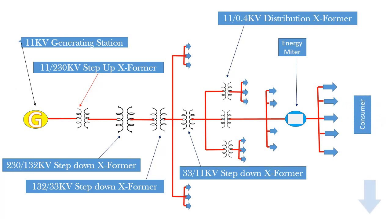 Single Line Diagram Of An Overhead Transmission And