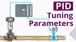 What are PID Tuning Parameters?