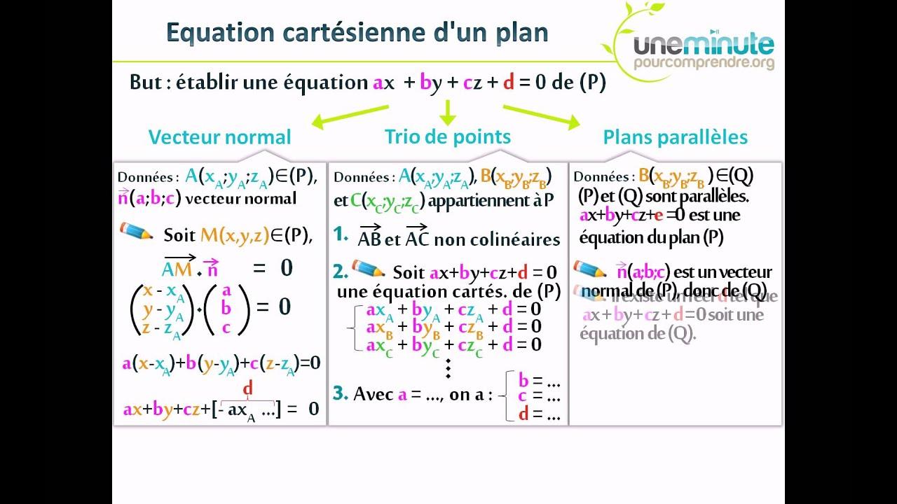 Synth se d 39 une minute equation d 39 un plan youtube for Decoupe d un plan de travail