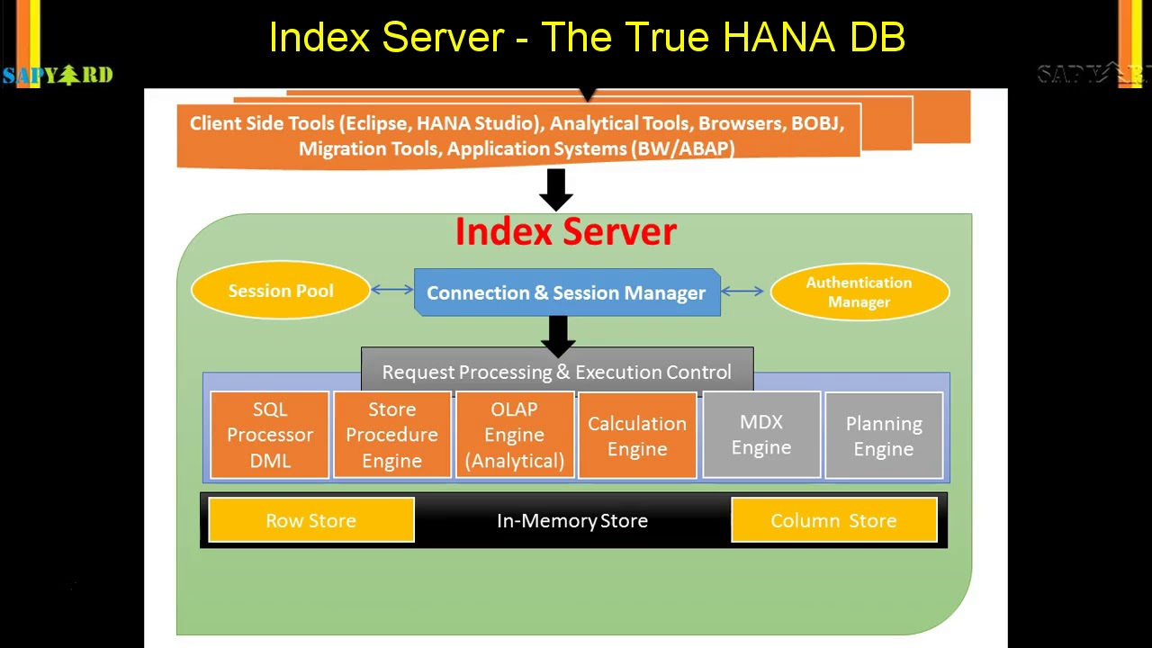 SAP HANA, HANA DB & ABAP Development Tools for Beginners |