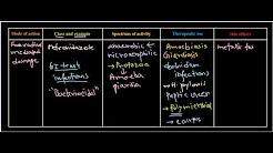 Metronidazole antibiotics