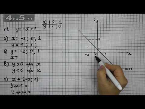 Итоговое повторение 11. Алгебра 7 класс Мордкович А.Г.