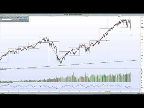S&P 500 Index - Chart Analysis - 17 January 2016