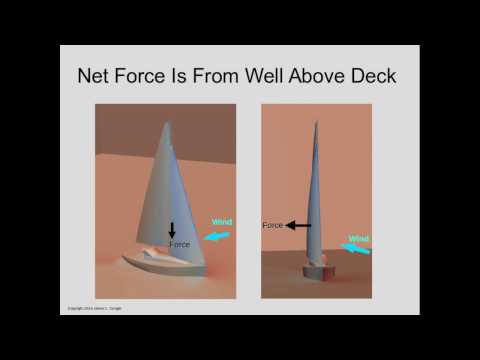 How Sails Really Work Video 2 - The Jib and Mainsail