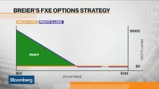 Options Update: How to Play Euro Currency Trust