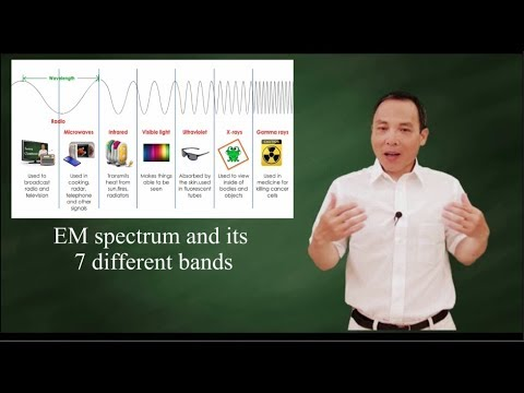 EM Spectrum: Radio Wave, Infrared, Visible Light, Ultraviolet, X And Gamma Ray