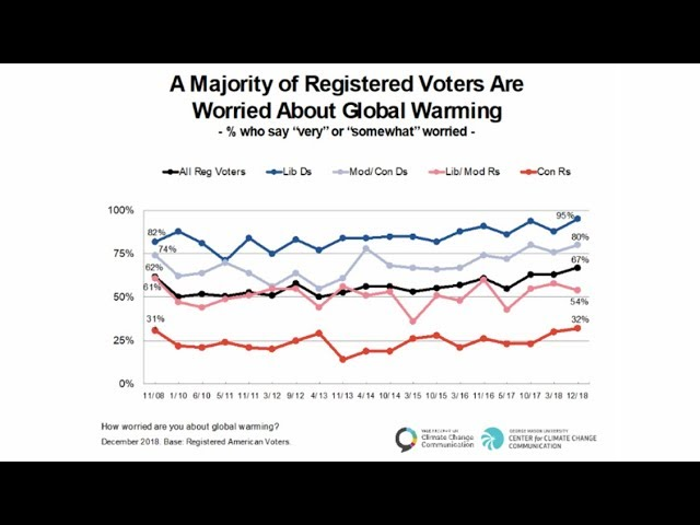 New Poll Shows Increased Bipartisan Desire to Act on Climate Change