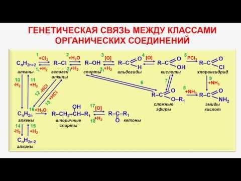 № 102. Органическая химия. Тема 18. Карбоновые кислоты. Часть 14. Генетическая связь